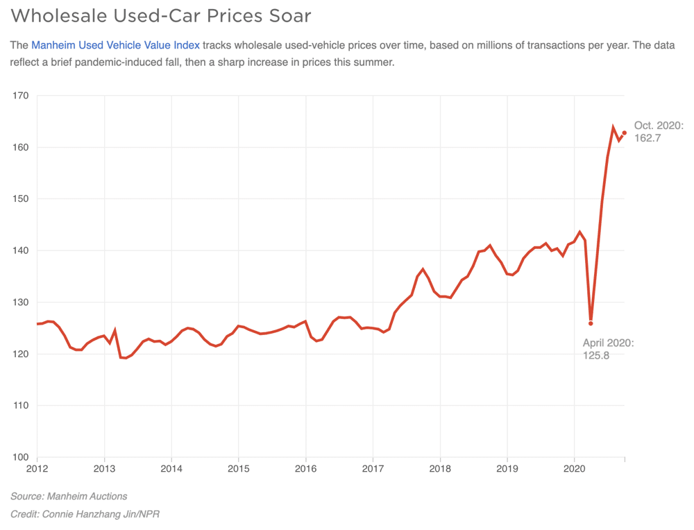 Used More People Are Purchasing Used Cars. Buyers Should Beware.